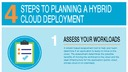 Cloud 4 steps to planning a hybrid cloud deployment infographic.pdf thumb rect large