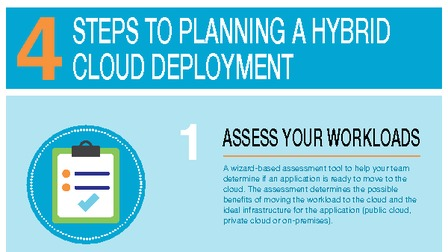 Cloud 4 steps to planning a hybrid cloud deployment infographic.pdf thumb rect larger