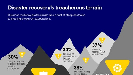 Infographic disaster recovery s treacherous terrain.pdf thumb rect larger