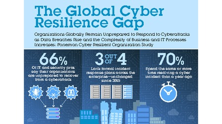 Ibmresilience globalcyberresiliencegap infographic final 1.pdf thumb rect larger