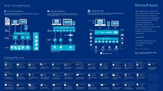 Microsoft azure infographic 2015 2.5.pdf thumb rect large320x180